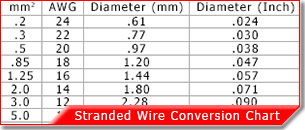 Stranded Wire Chart