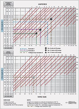 AC43-13 conductor chart